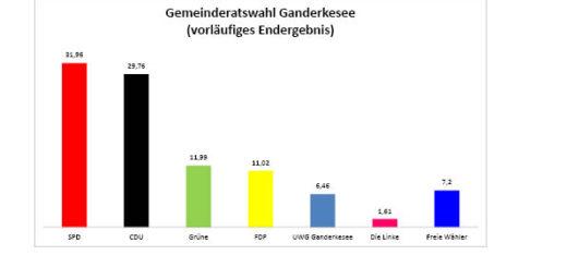 Vorläufiges Endergebnis der Gemeinderatswahl in Ganderkesee