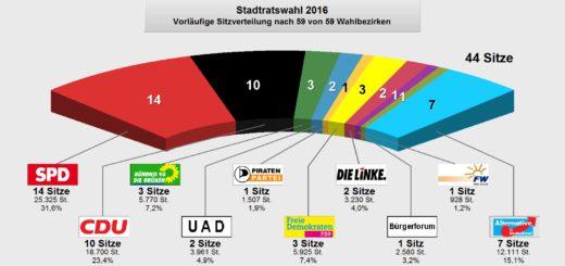 Grafik: Zersplitterte Sitzverteilung im Delmenhorster Stadtrat. SPD und CDU denken über Koalition nach.