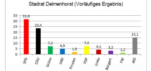 Vorläufiges Ergebnis der Stadtratswahl in Delmenhorst als Säulendiagramm.