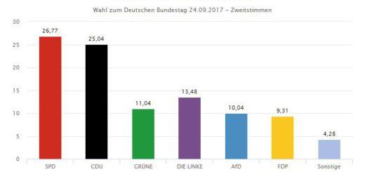 Wahl in Bremen. Quelle: Statistisches Bundesamt